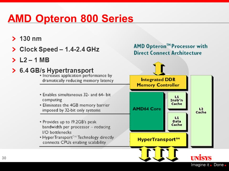 30 AMD Opteron 800 Series 130 nm Clock Speed – 1.4-2.4 GHz L2 – 1 MB 6.4 GB/s Hypertransport