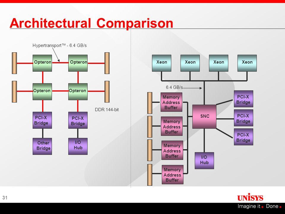 31 Architectural Comparison DDR 144-bit Opteron PCI-X Bridge I/O Hub Other Bridge Hypertransport - 6.4 GB/s Xeon SNC I/O Hub Memory Address Buffer PCI