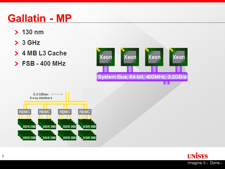 5 Gallatin - MP 130 nm 3 GHz 4 MB L3 Cache FSB - 400 MHz