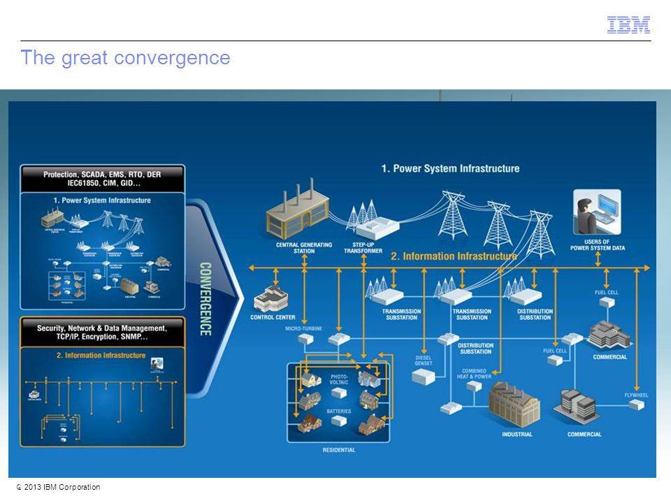 © 2012 IBM Corporation IBM Security Systems 4 © 2013 IBM Corporation 4 The great convergence