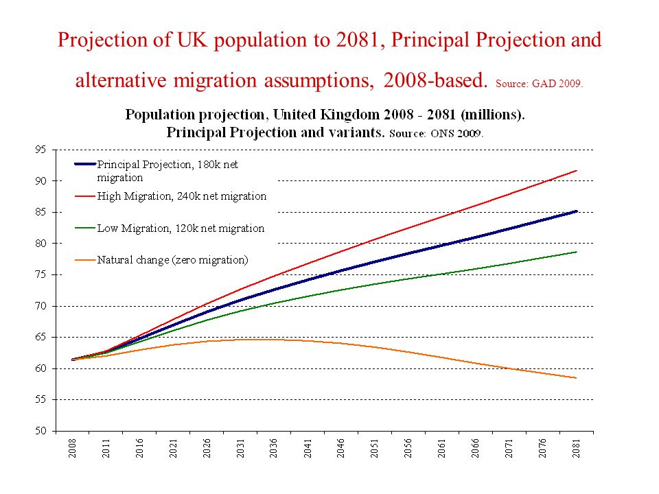 Projection of UK population to 2081, Principal Projection and alternative migration assumptions, 2008-based.