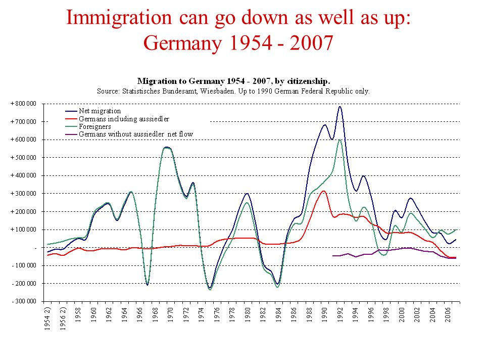 Immigration can go down as well as up: Germany 1954 - 2007