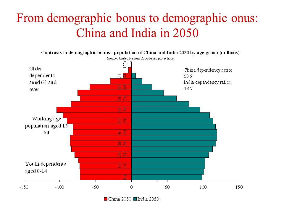 From demographic bonus to demographic onus: China and India in 2050