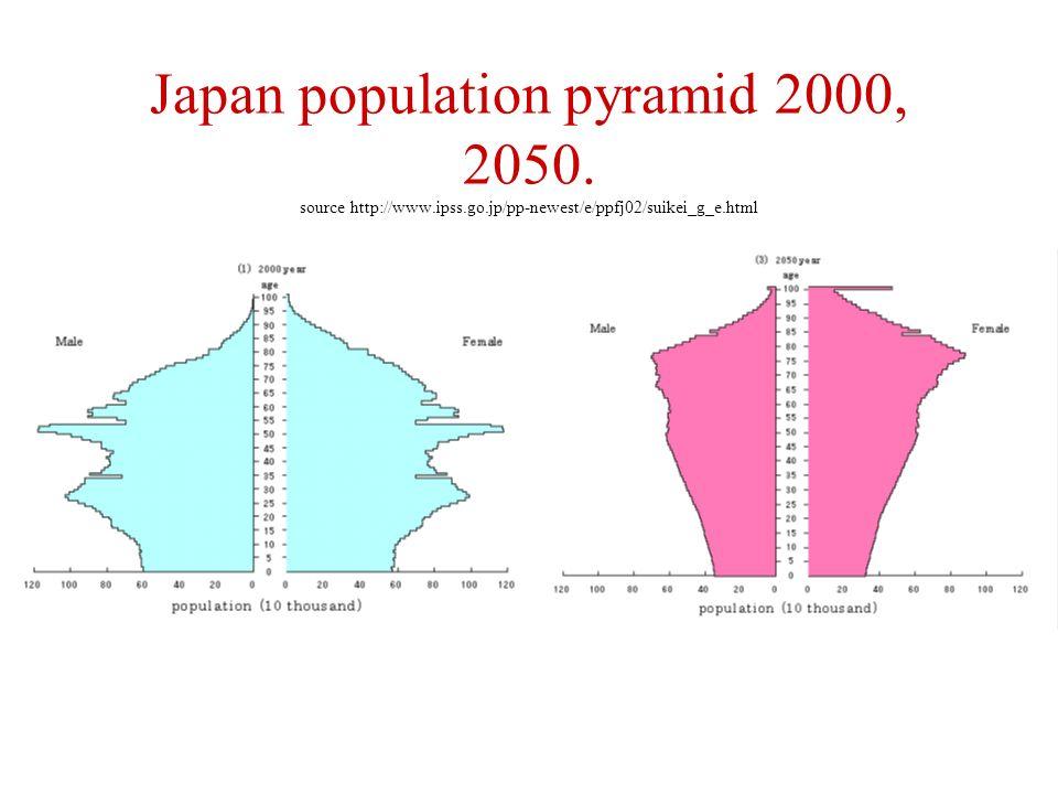 Japan population pyramid 2000, 2050.