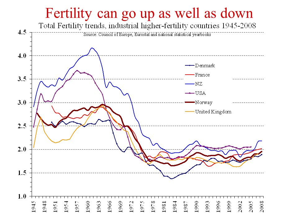 Fertility can go up as well as down