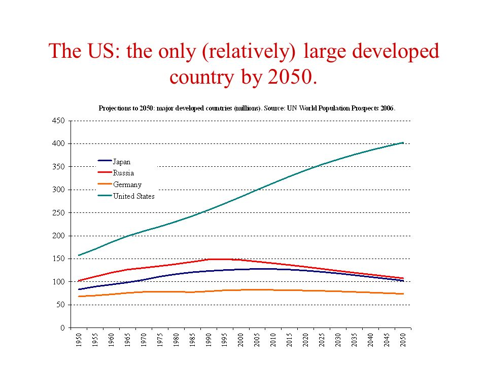 The US: the only (relatively) large developed country by 2050.