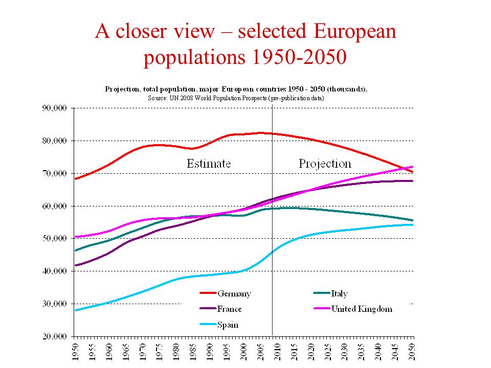 A closer view – selected European populations 1950-2050