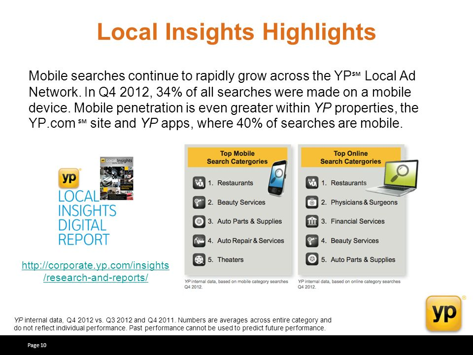 Page 10 Local Insights Highlights Mobile searches continue to rapidly grow across the YP Local Ad Network.
