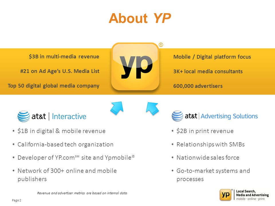 Page 2 About YP $1B in digital & mobile revenue California-based tech organization Developer of YP.com site and Ypmobile® Network of 300+ online and mobile publishers $2B in print revenue Relationships with SMBs Nationwide sales force Go-to-market systems and processes $3B in multi-media revenue #21 on Ad Ages U.S.