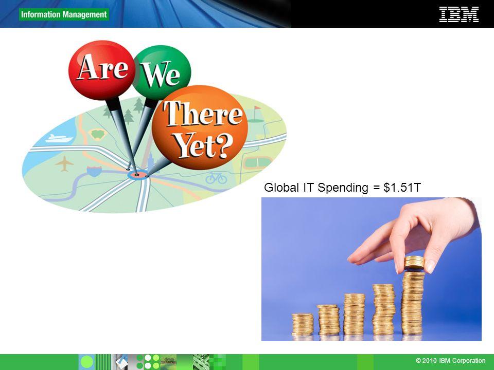 © 2010 IBM Corporation Global IT Spending = $1.51T