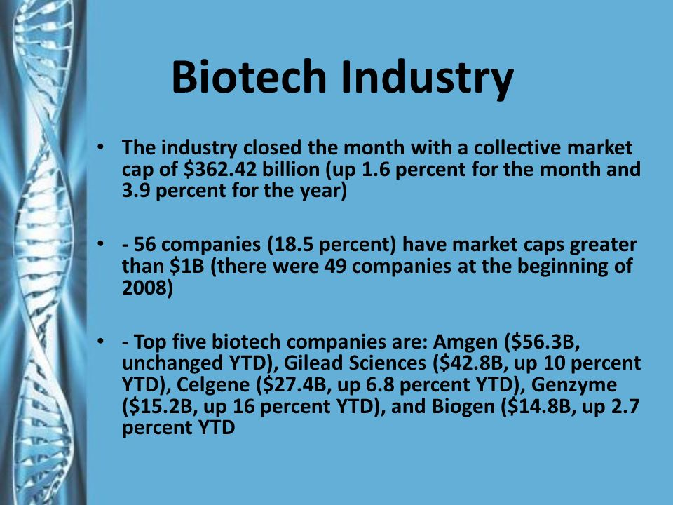 Biotech Industry The industry closed the month with a collective market cap of $362.42 billion (up 1.6 percent for the month and 3.9 percent for the year) - 56 companies (18.5 percent) have market caps greater than $1B (there were 49 companies at the beginning of 2008) - Top five biotech companies are: Amgen ($56.3B, unchanged YTD), Gilead Sciences ($42.8B, up 10 percent YTD), Celgene ($27.4B, up 6.8 percent YTD), Genzyme ($15.2B, up 16 percent YTD), and Biogen ($14.8B, up 2.7 percent YTD