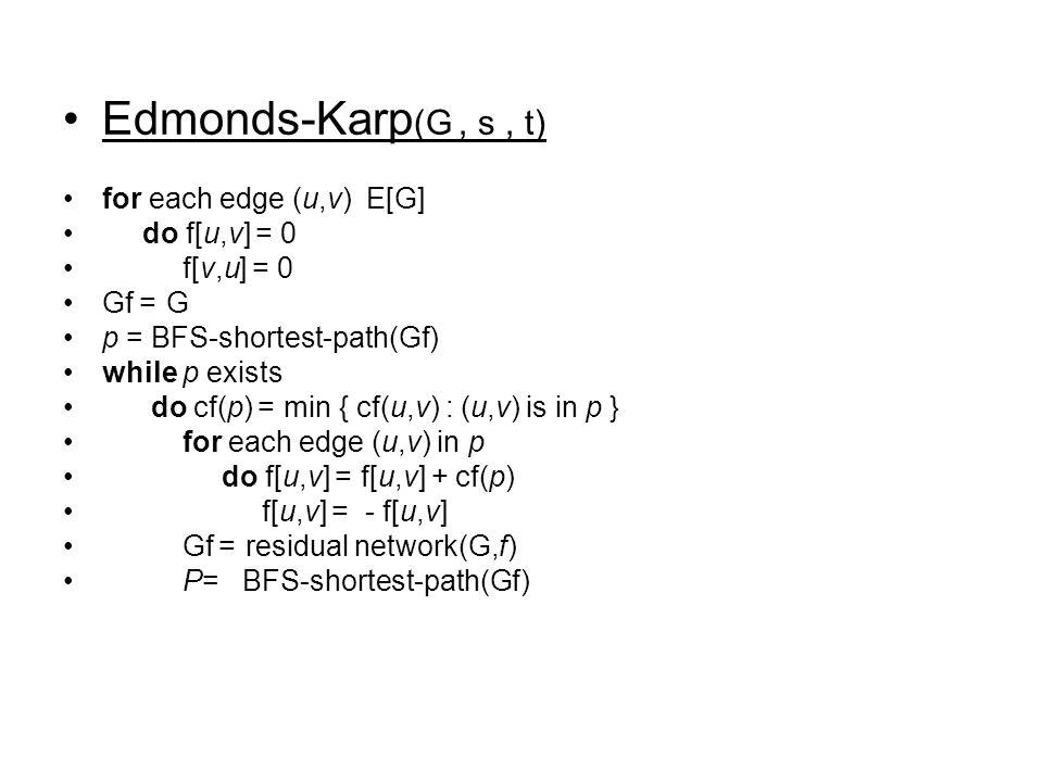 Edmonds-Karp (G, s, t) for each edge (u,v) E[G] do f[u,v] = 0 f[v,u] = 0 Gf= G p = BFS-shortest-path(Gf) while p exists do cf(p) = min { cf(u,v) : (u,
