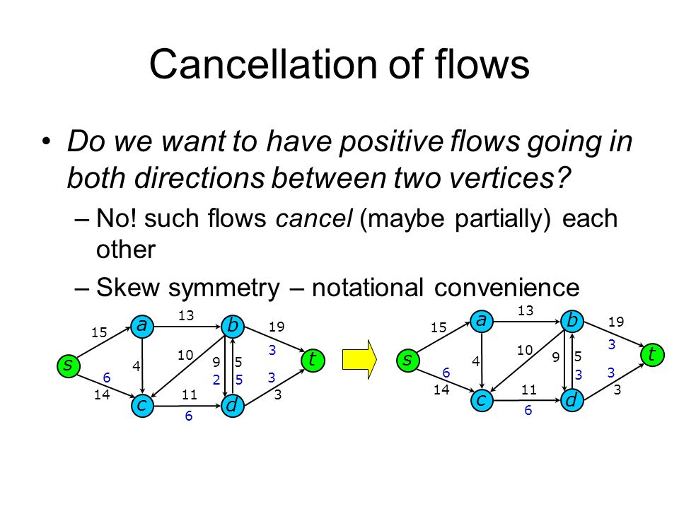 Cancellation of flows Do we want to have positive flows going in both directions between two vertices.