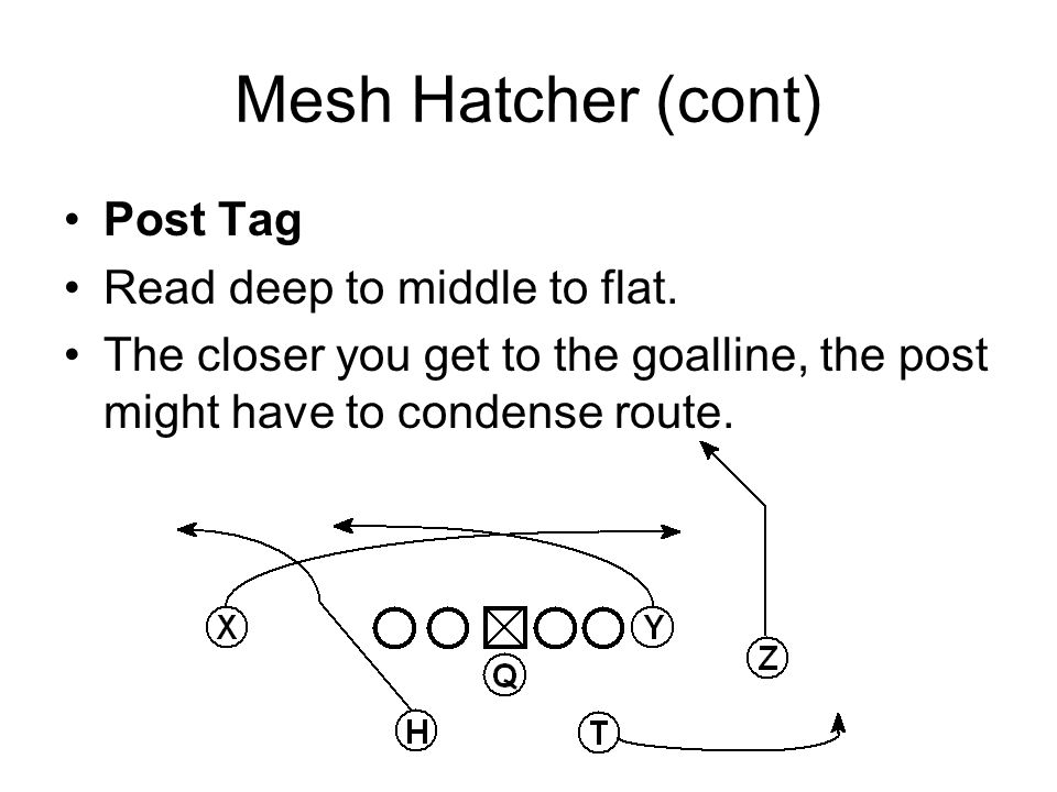 Mesh Hatcher (cont) Post Tag Read deep to middle to flat. The closer you get to the goalline, the post might have to condense route.