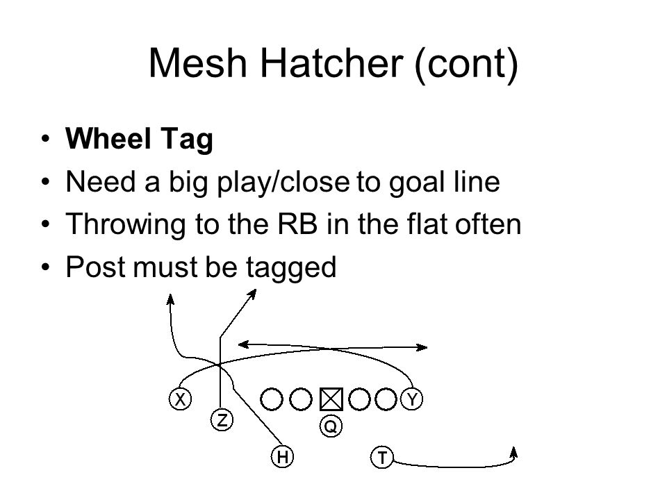 Mesh Hatcher (cont) Wheel Tag Need a big play/close to goal line Throwing to the RB in the flat often Post must be tagged