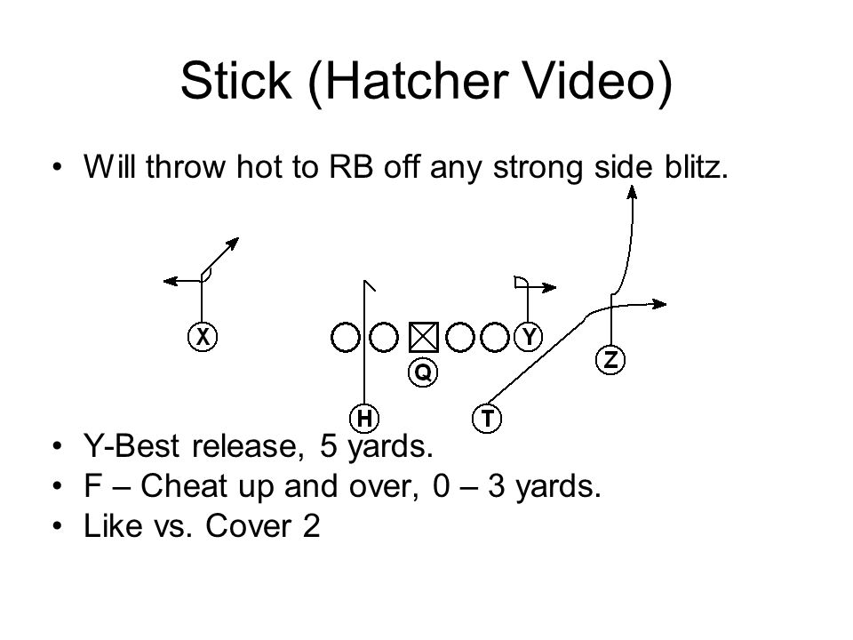 Will throw hot to RB off any strong side blitz. Y-Best release, 5 yards. F – Cheat up and over, 0 – 3 yards. Like vs. Cover 2 Stick (Hatcher Video)