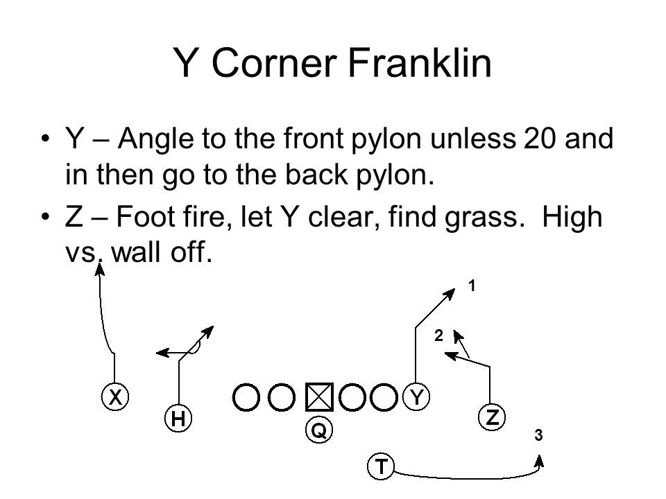 Y Corner Franklin Y – Angle to the front pylon unless 20 and in then go to the back pylon. Z – Foot fire, let Y clear, find grass. High vs. wall off.