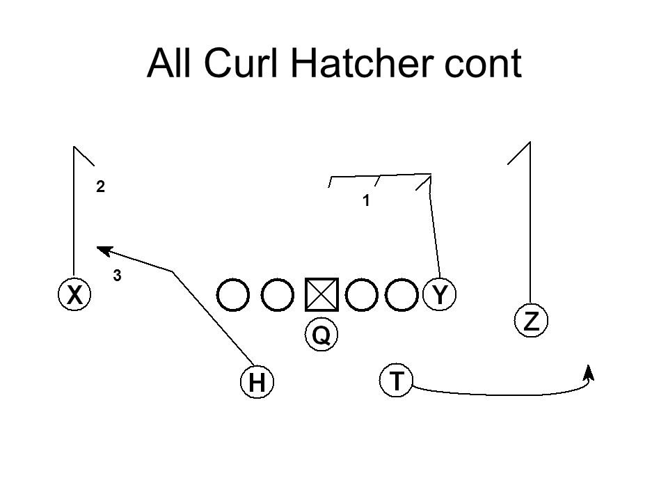 All Curl Hatcher cont 1 2 3