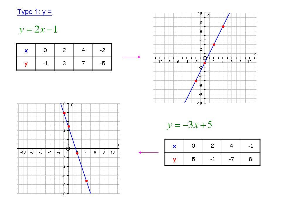 x024-2 y37-5 Type 1: y = x024 y5 -78