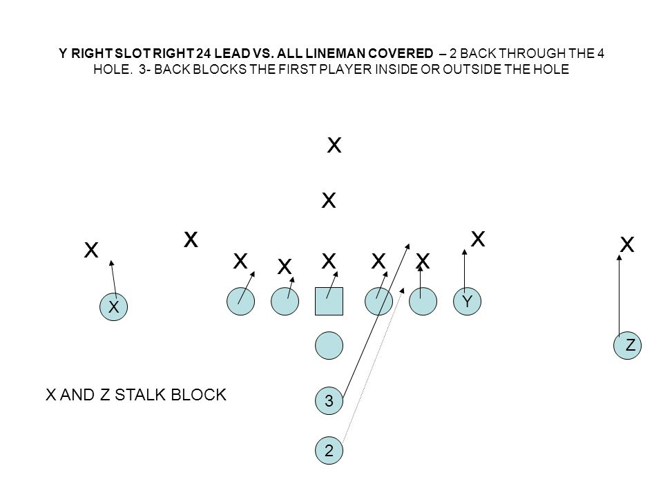 Y RIGHT SLOT RIGHT 24 LEAD VS. ALL LINEMAN COVERED – 2 BACK THROUGH THE 4 HOLE. 3- BACK BLOCKS THE FIRST PLAYER INSIDE OR OUTSIDE THE HOLE 2 X Y 3 Z x