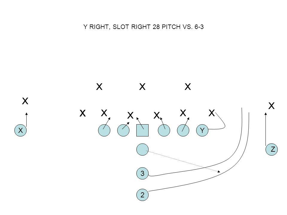 Y RIGHT, SLOT RIGHT 28 PITCH VS. 6-3 2 XY 3 Z x