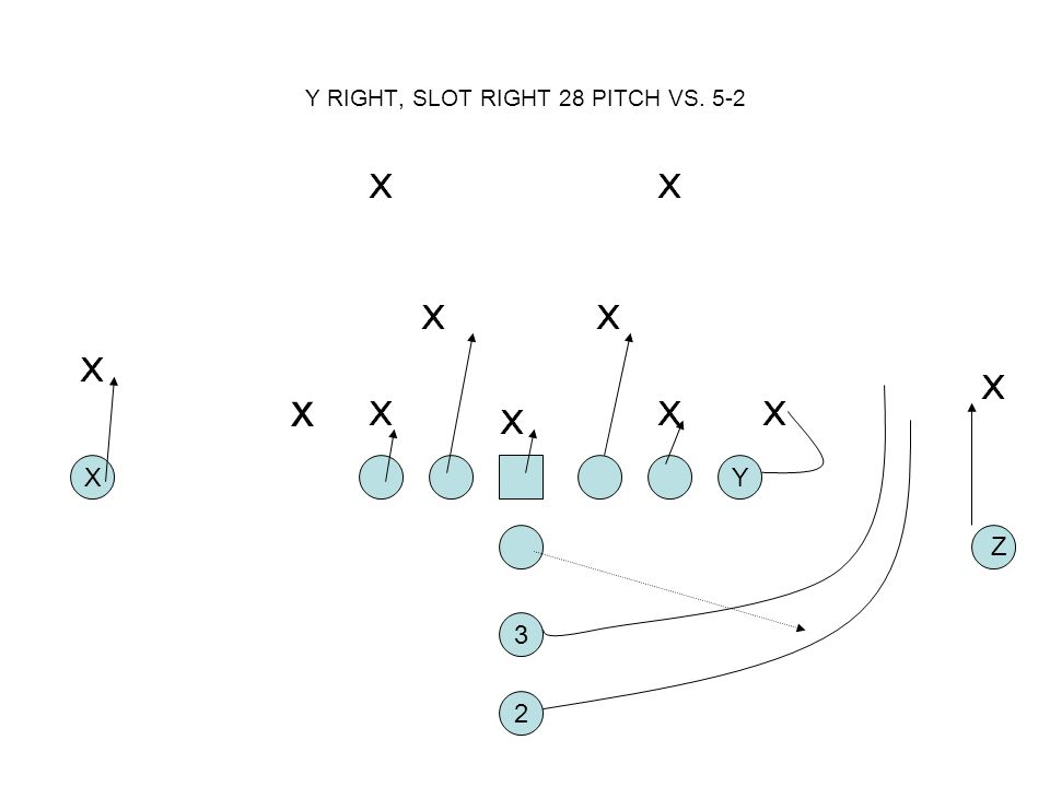 Y RIGHT, SLOT RIGHT 28 PITCH VS. 5-2 2 XY 3 Z x