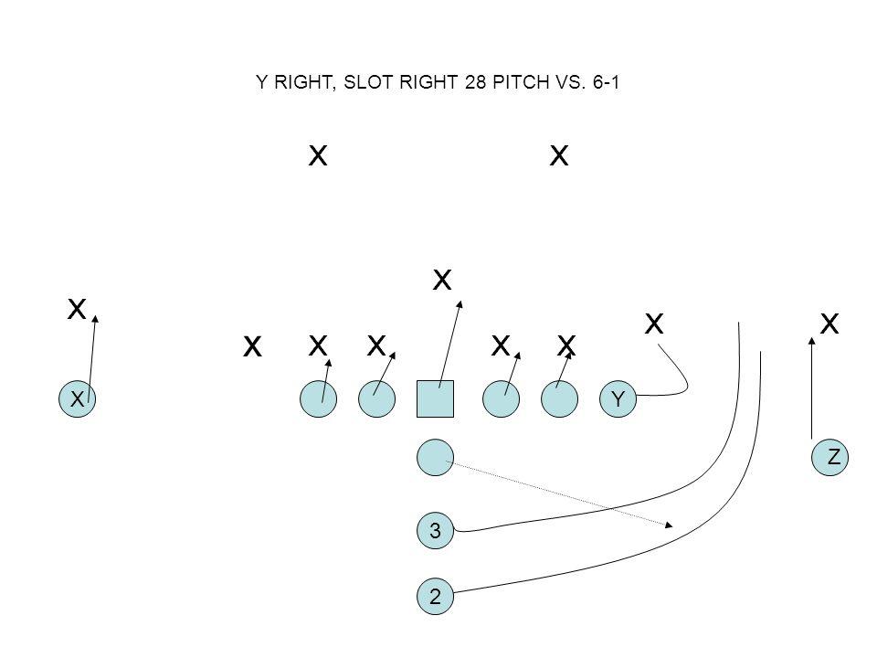 Y RIGHT, SLOT RIGHT 28 PITCH VS. 6-1 2 XY 3 Z x