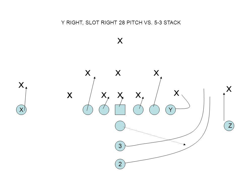 Y RIGHT, SLOT RIGHT 28 PITCH VS. 5-3 STACK 2 XY 3 Z x