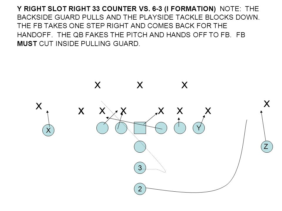 Y RIGHT SLOT RIGHT 33 COUNTER VS. 6-3 (I FORMATION) NOTE: THE BACKSIDE GUARD PULLS AND THE PLAYSIDE TACKLE BLOCKS DOWN. THE FB TAKES ONE STEP RIGHT AN