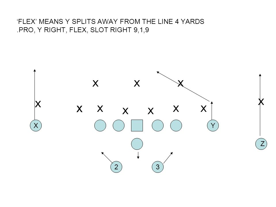FLEX MEANS Y SPLITS AWAY FROM THE LINE 4 YARDS.PRO, Y RIGHT, FLEX, SLOT RIGHT 9,1,9 2 XY 3 Z x