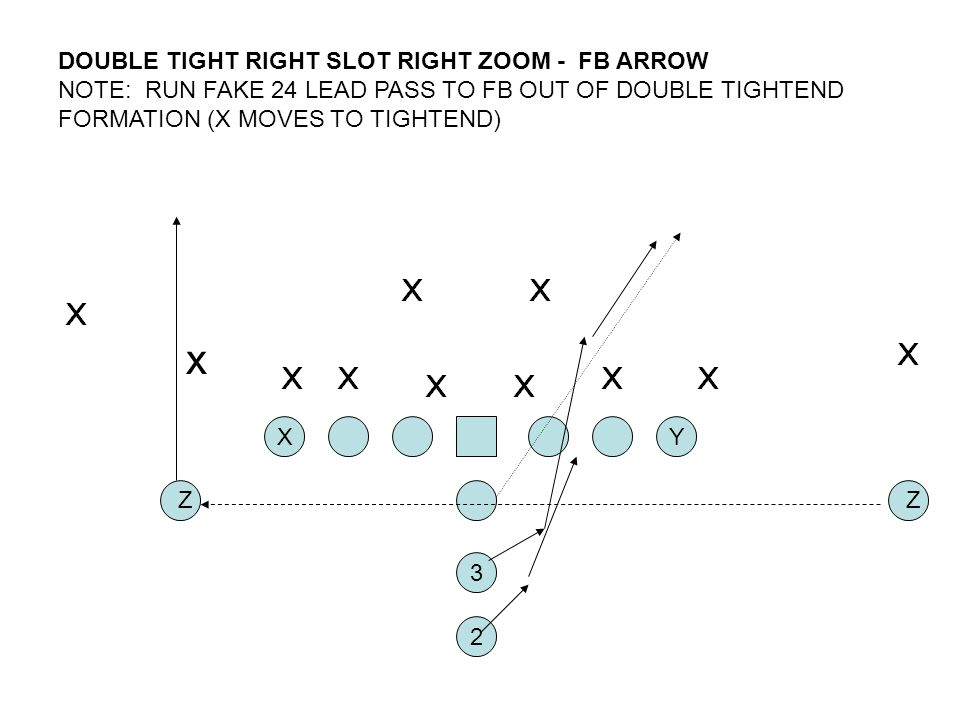 DOUBLE TIGHT RIGHT SLOT RIGHT ZOOM - FB ARROW NOTE: RUN FAKE 24 LEAD PASS TO FB OUT OF DOUBLE TIGHTEND FORMATION (X MOVES TO TIGHTEND) 2 XY 3 Z x Z