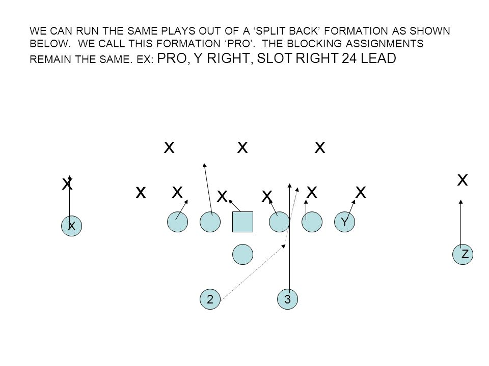WE CAN RUN THE SAME PLAYS OUT OF A SPLIT BACK FORMATION AS SHOWN BELOW. WE CALL THIS FORMATION PRO. THE BLOCKING ASSIGNMENTS REMAIN THE SAME. EX: PRO,