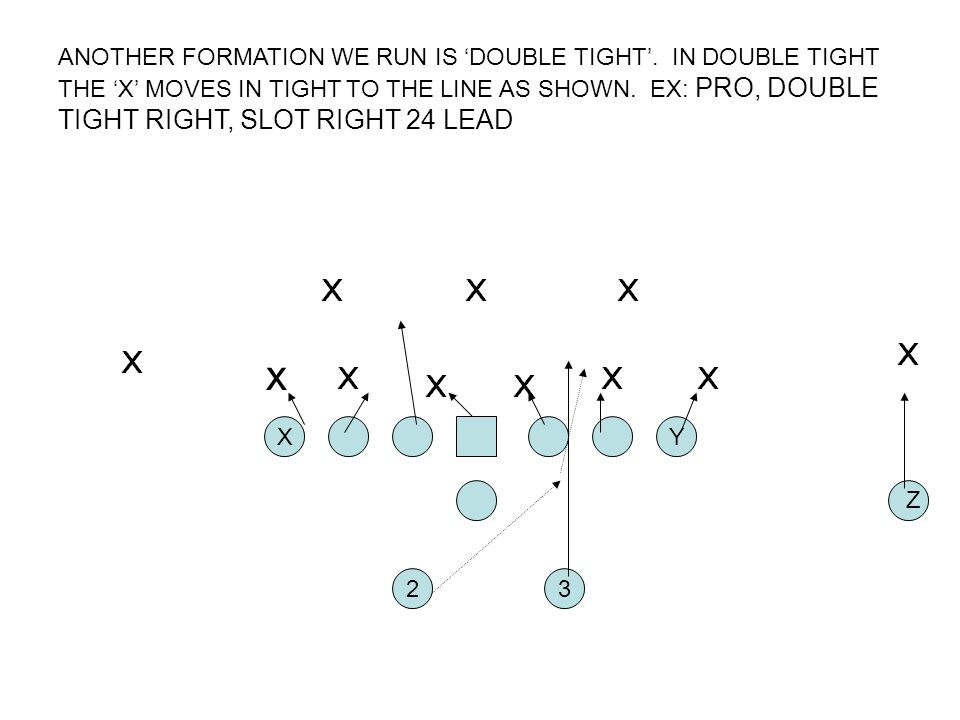ANOTHER FORMATION WE RUN IS DOUBLE TIGHT. IN DOUBLE TIGHT THE X MOVES IN TIGHT TO THE LINE AS SHOWN. EX: PRO, DOUBLE TIGHT RIGHT, SLOT RIGHT 24 LEAD 2