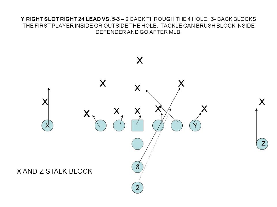 Y RIGHT SLOT RIGHT 24 LEAD VS. 5-3 – 2 BACK THROUGH THE 4 HOLE. 3- BACK BLOCKS THE FIRST PLAYER INSIDE OR OUTSIDE THE HOLE. TACKLE CAN BRUSH BLOCK INS