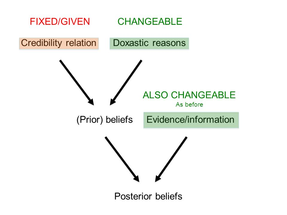 (Prior) beliefs Credibility relationDoxastic reasons FIXED/GIVENCHANGEABLE ALSO CHANGEABLE As before Posterior beliefs Evidence/information