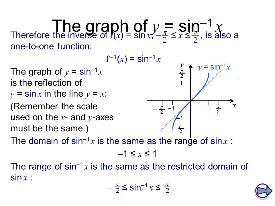 x y 1–1 y = sin –1 x 1–1 y = sin –1 x The graph of y = sin –1 x The graph of y = sin –1 x is the reflection of y = sin x in the line y = x : The domai
