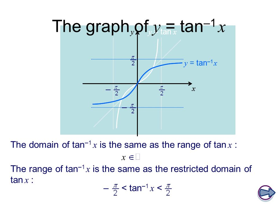 y = tan x x y y = tan –1 x x The graph of y = tan –1 x The domain of tan –1 x is the same as the range of tan x : The range of tan –1 x is the same as