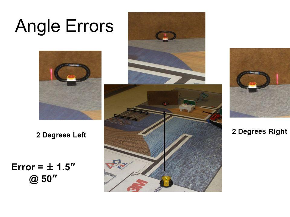 Angle Errors 2 Degrees Left 2 Degrees Right Error = ± 1.5 @ 50