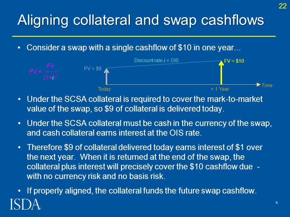 Consider a swap with a single cashflow of $10 in one year... Aligning collateral and swap cashflows 5 Under the SCSA collateral is required to cover t