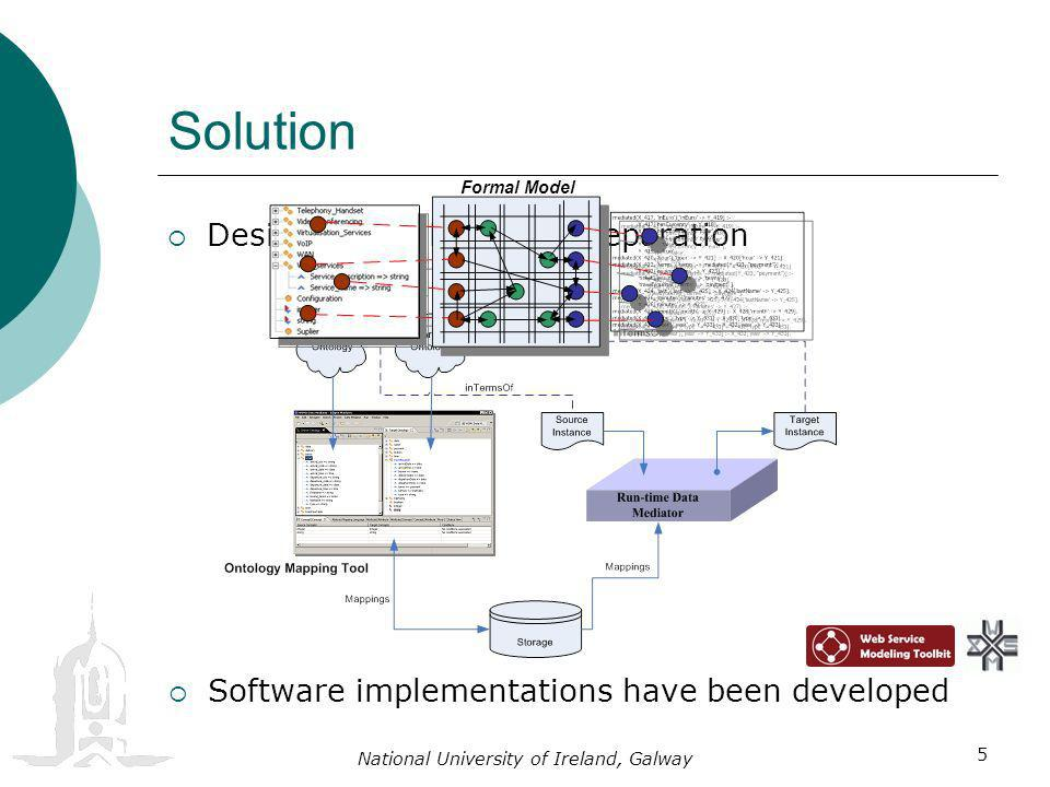 National University of Ireland, Galway 5 Solution Design-time / Run-time Separation Formal Model Software implementations have been developed