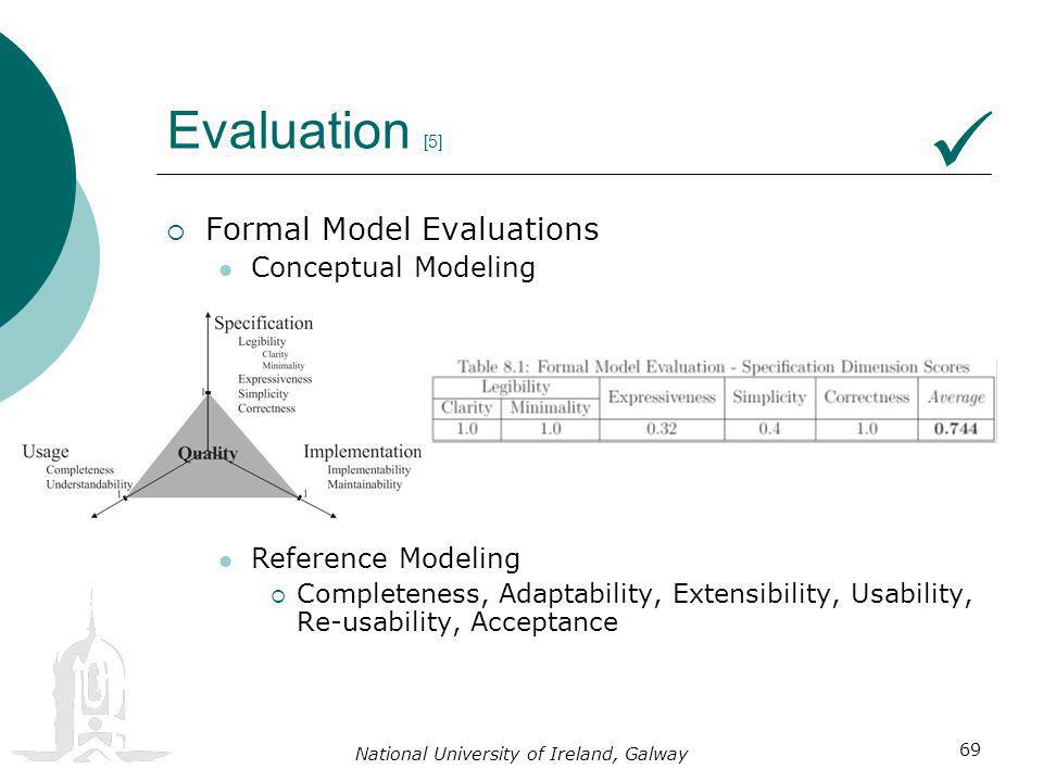 National University of Ireland, Galway 69 Evaluation [5] Formal Model Evaluations Conceptual Modeling Reference Modeling Completeness, Adaptability, Extensibility, Usability, Re-usability, Acceptance