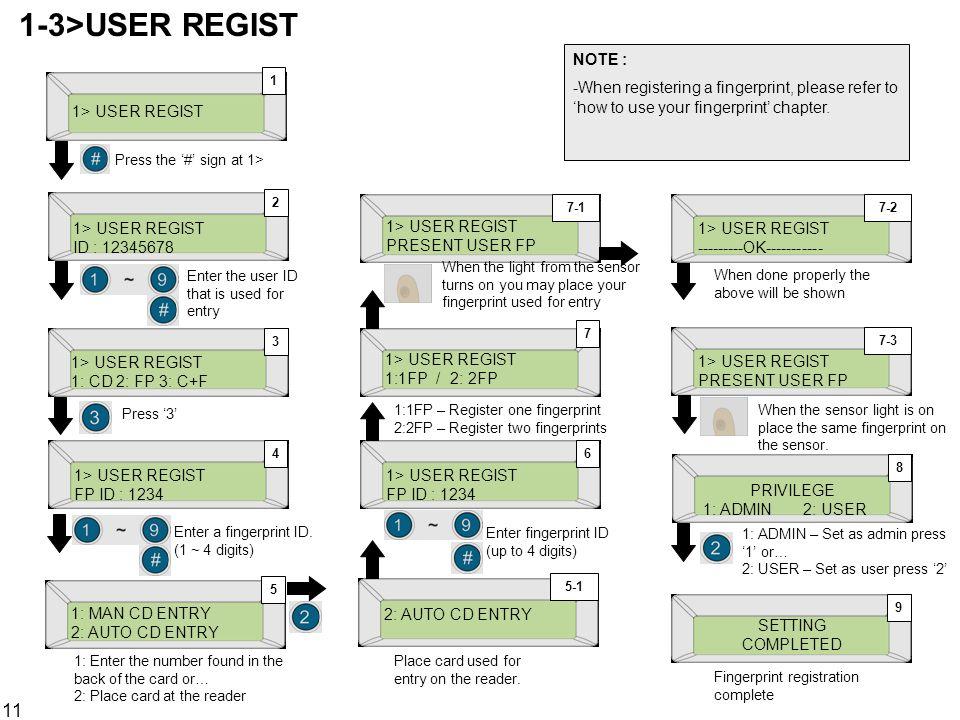 11 1> USER REGIST ID : 12345678 1> USER REGIST 1: CD 2: FP 3: C+F 2 3 1> USER REGIST 1 4 FP ID : 1234 1: MAN CD ENTRY 2: AUTO CD ENTRY 5 5-16 1> USER
