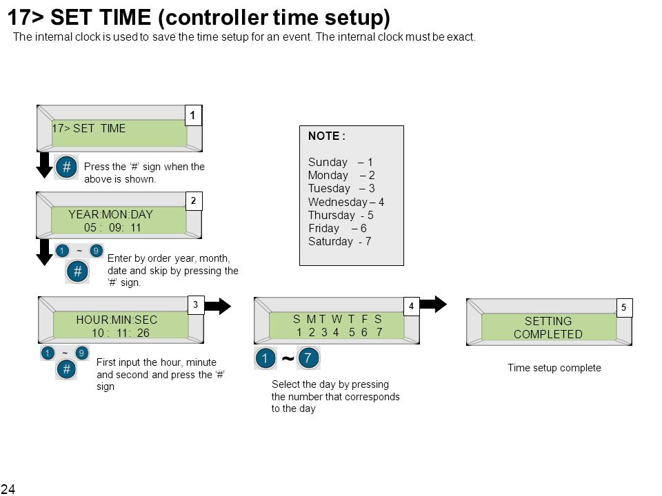 24 17> SET TIME (controller time setup) The internal clock is used to save the time setup for an event. The internal clock must be exact. 17> SET TIME
