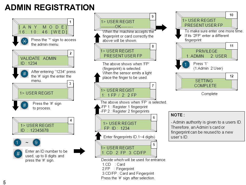 5 ADMIN REGISTRATION 1> USER REGIST [ A N Y M O D E ] 16: 10: 46 [WED] 1> USER REGIST 1: CD 2: FP 3: CD/FP 1> USER REGIST PRESENT USER FP 1> USER REGI