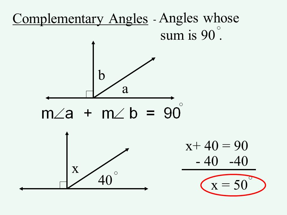 Complementary Angles - Angles whose sum is 90. a b x 40 x+ 40 = 90 - 40 -40 x = 50