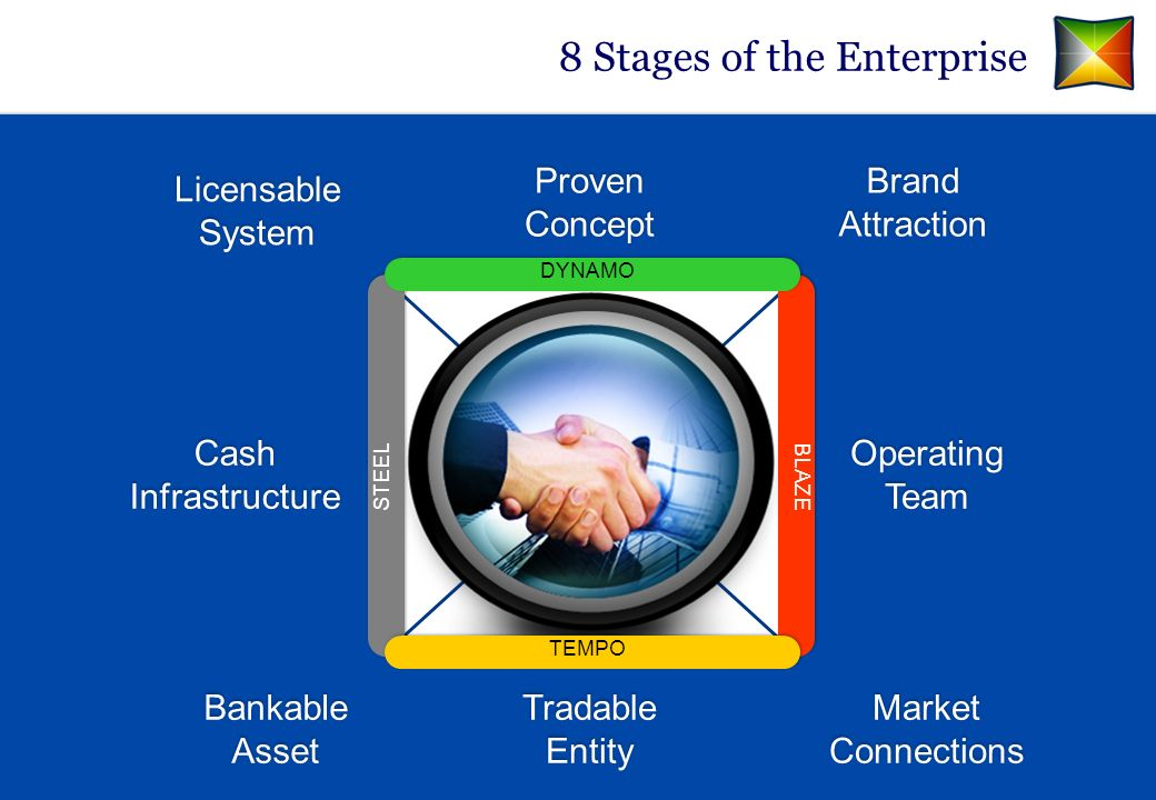 8 Stages of the Enterprise Proven Concept TEMPO BLAZE DYNAMO STEEL Brand Attraction Operating Team Market Connections Tradable Entity Bankable Asset C
