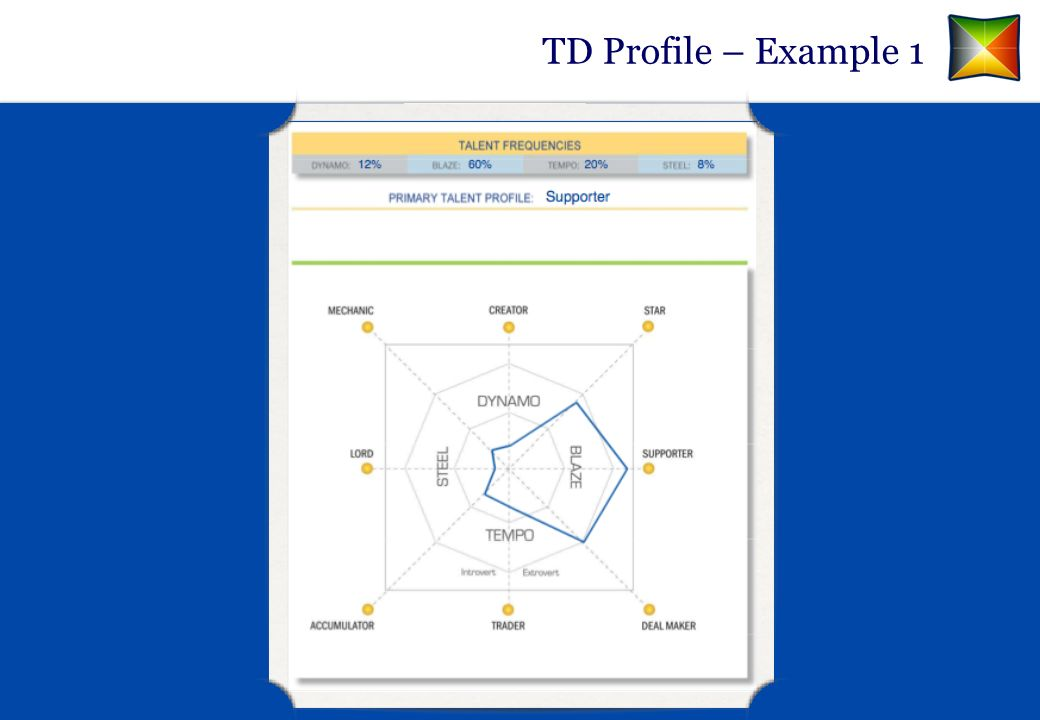 TD Profile – Example 2