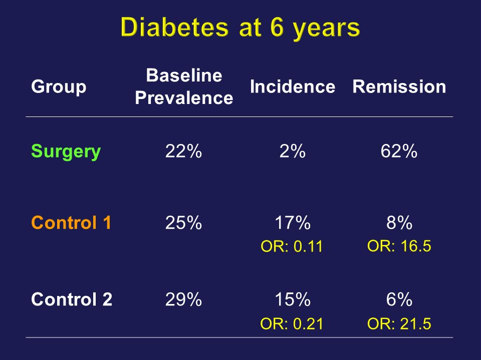 Group Baseline Prevalence IncidenceRemission Surgery22%2%62% Control 125%17%8% Control 229%15%6% OR: 0.11 OR: 0.21 OR: 16.5 OR: 21.5