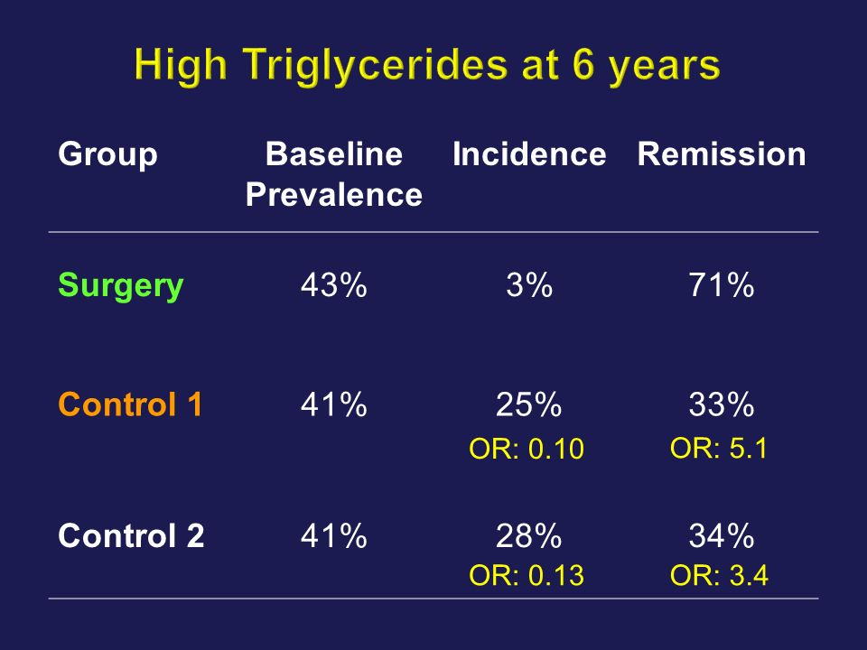GroupBaseline Prevalence IncidenceRemission Surgery43%3%71% Control 141%25%33% Control 241%28%34% OR: 0.10 OR: 0.13 OR: 5.1 OR: 3.4