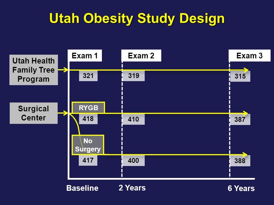 315 387 388 Exam 3 319 410 400 Exam 2 Utah Obesity Study Design Exam 1 2 Years 6 Years 321 Utah Health Family Tree Program Baseline 417 No Surgery 418